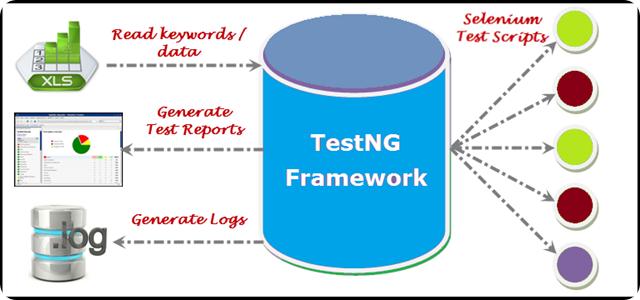 Các bước viết test case sử dụng TestNG