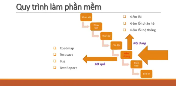 Quy trình test phần mềm gồm các bước
